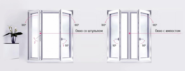 Конструкция штульпового пластикового окна из профиля REHAU