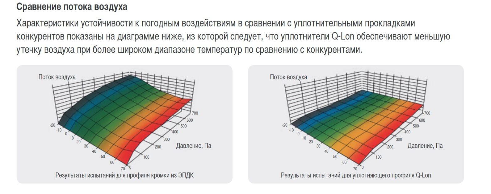 Сравнение потока воздуха