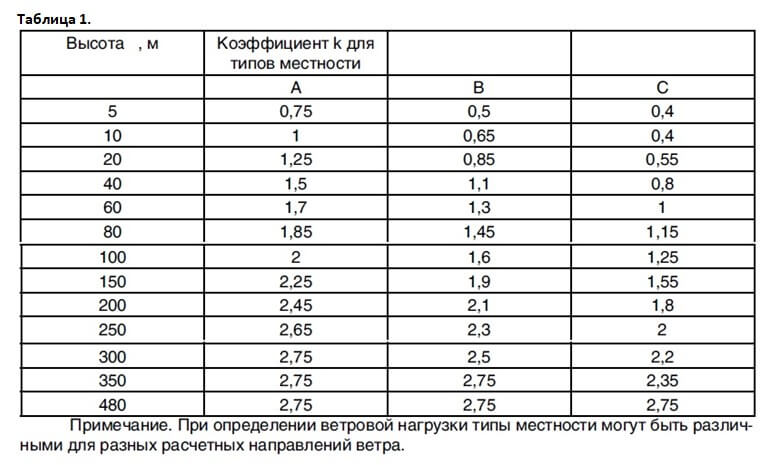 Таблица для расчета ветровой нагрузки