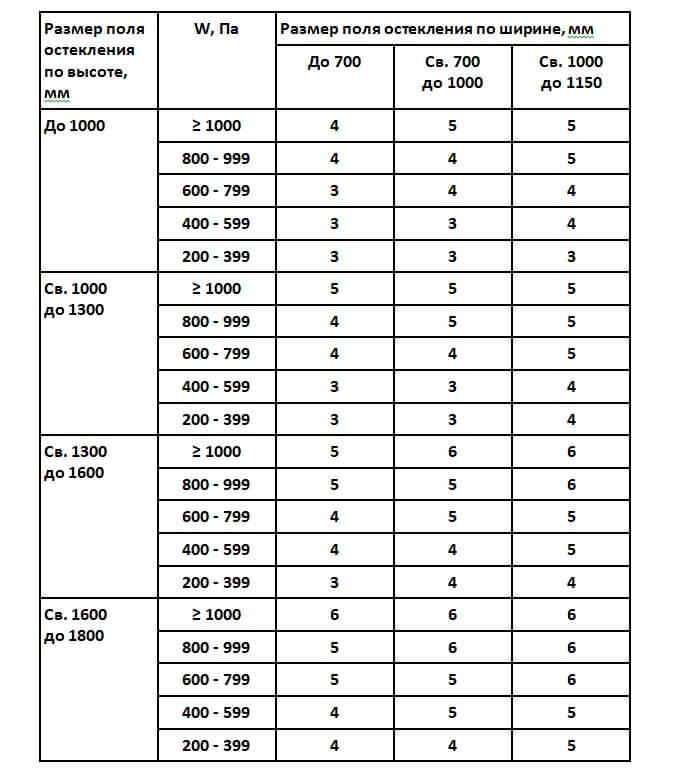 Таблица расчета панорамного остекления